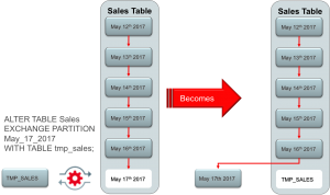 Extremely useful partitioning enhancements in oracle database 12c.